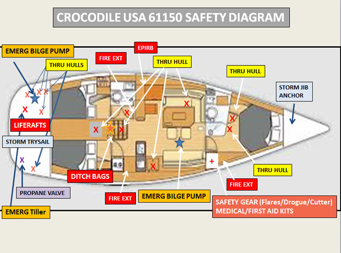 sailing vessel safety diagram